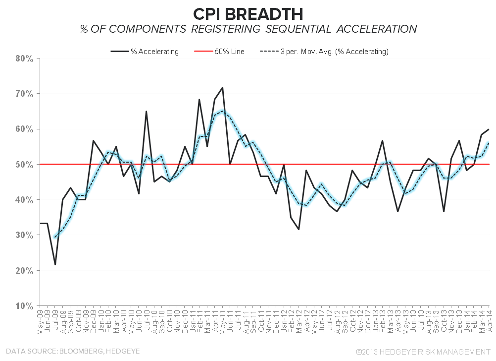 1 for 5: DOMESTIC MACRO HITS THE MENDOZA LINE - CPI Breadth