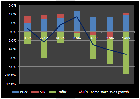 EAT – LESS IS MORE - Chili s 3Q09 Price Mix Traffic
