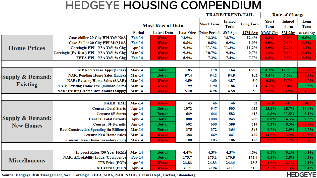 ANOTHER SIGN OF WEAKNESS FROM THE NEW HOME MARKET - Compendium Table