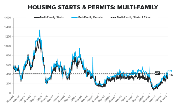 ANOTHER SIGN OF WEAKNESS FROM THE NEW HOME MARKET - Multi Family   Starts   Permits LT