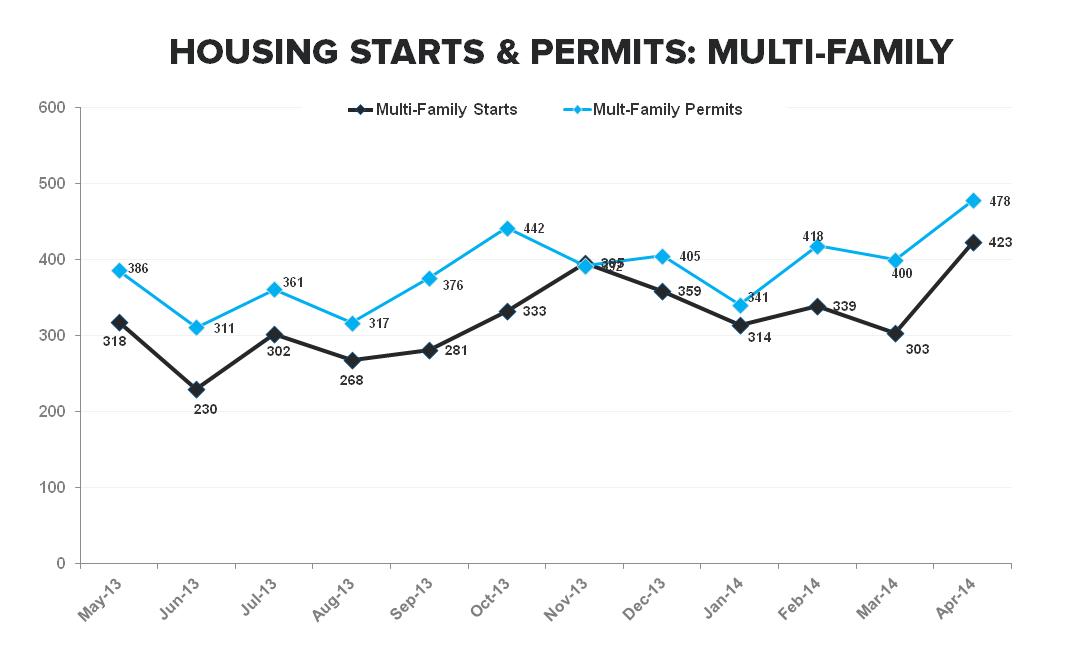 ANOTHER SIGN OF WEAKNESS FROM THE NEW HOME MARKET - Multi Family   Starts   Permits ST