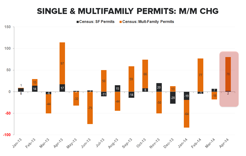 ANOTHER SIGN OF WEAKNESS FROM THE NEW HOME MARKET - Permits Single vs Multi MoM Chg Stacked Bar