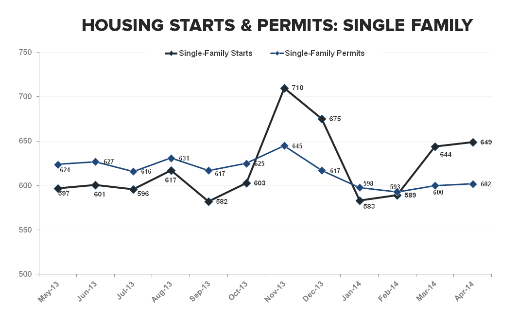 ANOTHER SIGN OF WEAKNESS FROM THE NEW HOME MARKET - Single Family   Starts   Permits ST