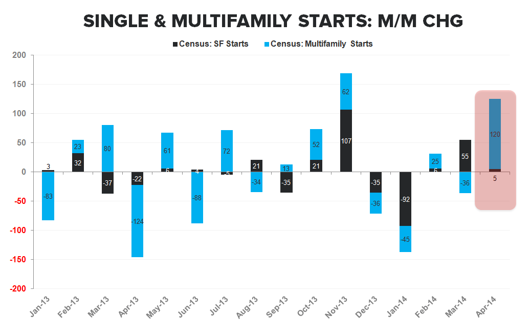 ANOTHER SIGN OF WEAKNESS FROM THE NEW HOME MARKET - Starts Single vs Multi MoM Chg Stacked Bar