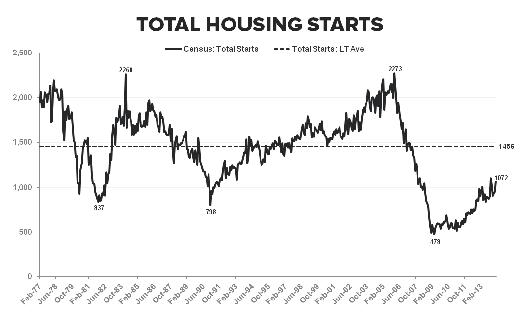 ANOTHER SIGN OF WEAKNESS FROM THE NEW HOME MARKET - Total Starts Long term