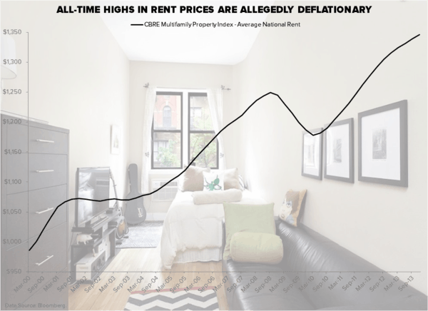 CHART OF THE DAY: All-Time Highs in Rent Prices - Chart of the Day