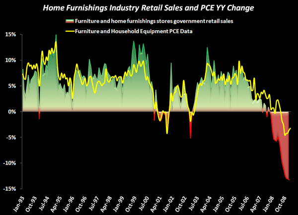 Our Home Furnishings Call Is Getting Tough To Argue With - Home Furnishings Sales Chart