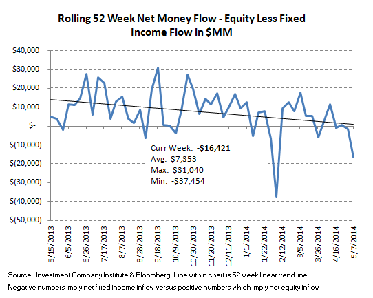 Fund Flows, Refreshed - 9.2