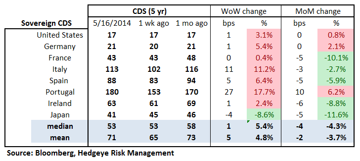MONDAY MORNING RISK MONITOR: STAY DEFENSIVE - 18