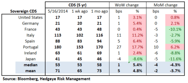 European Banking Monitor: Credit Risk Widens Substantially - chart 2 Sovereign CDS
