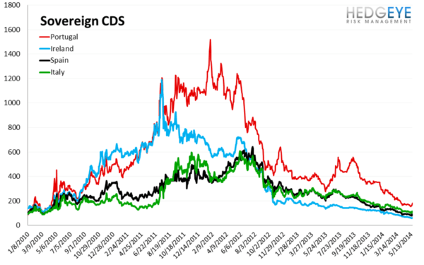 European Banking Monitor: Credit Risk Widens Substantially - chart 3 Sovereign CDS