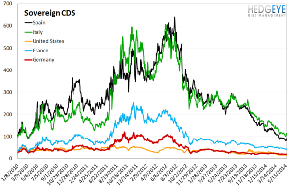 European Banking Monitor: Credit Risk Widens Substantially - chart 4 sovereign CDS