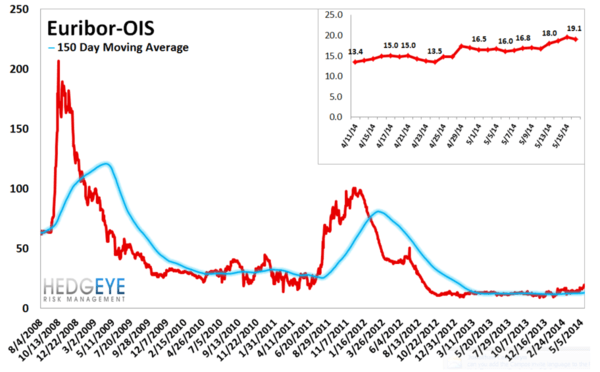 European Banking Monitor: Credit Risk Widens Substantially - chart 5 Euribor OIS Spread