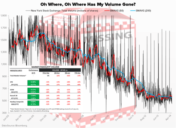 Chart of the Day: Where Has My Volume Gone? - Chart of the Day large