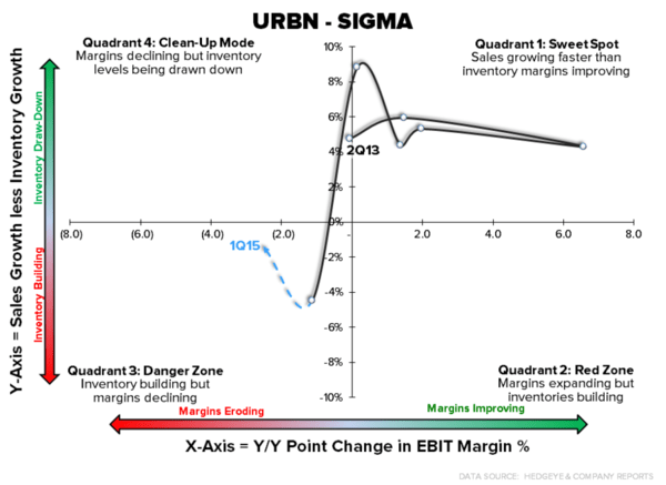 Hedgeye Retail: Urban Outfitters Deserves Credit for Accountability | $URBN - chart2 5 20