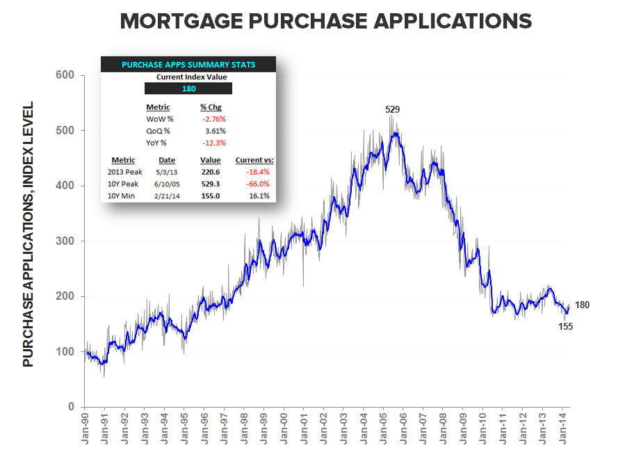 MORTGAGE DEMAND FALLS AGAIN THIS WEEK - Purchase Apps LT