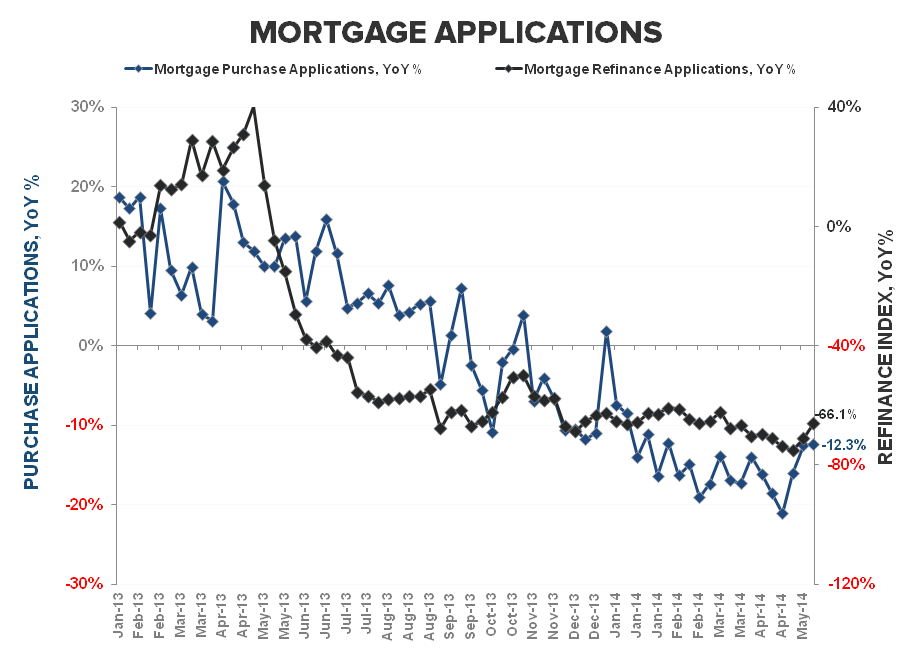MORTGAGE DEMAND FALLS AGAIN THIS WEEK - Purchase   Refi YoY