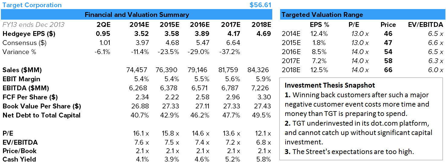 TGT – This Narrative Will Change Dramatically - tgt financials 1