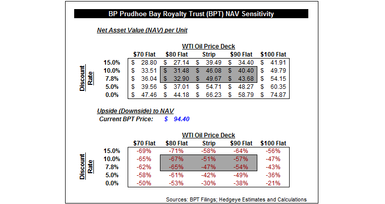 Hedgeye Energy: Why $BPT Is A One Dollar Bill Selling for Two - bpt3