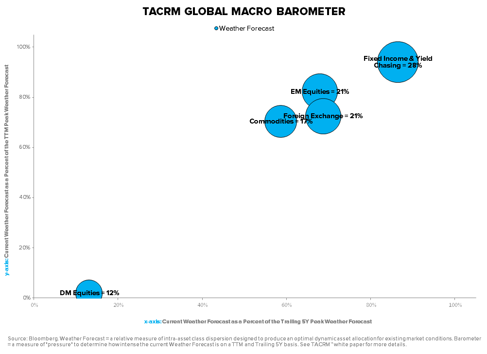 TACRM SAYS STICK W/ THE GAME PLAN... ARE YOU LISTENING? - TACRM Global Macro Barometer