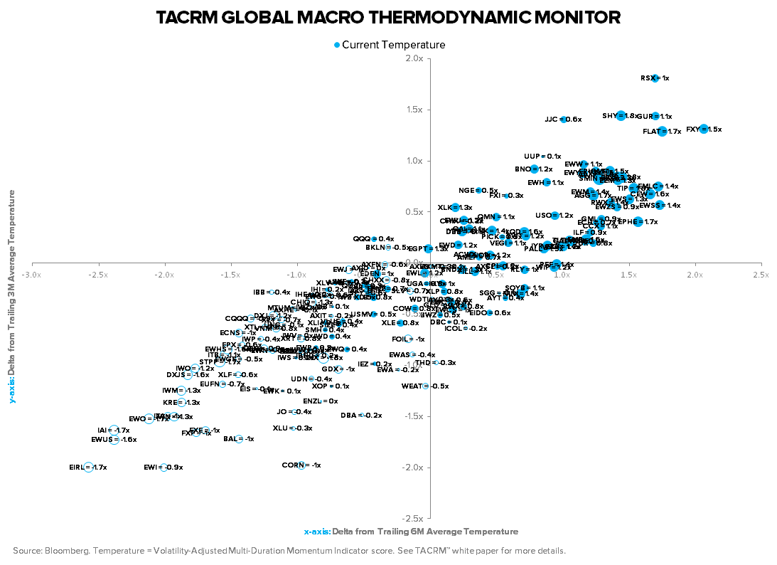 TACRM SAYS STICK W/ THE GAME PLAN... ARE YOU LISTENING? - TACRM Global Macro Thermodynamic Monitor