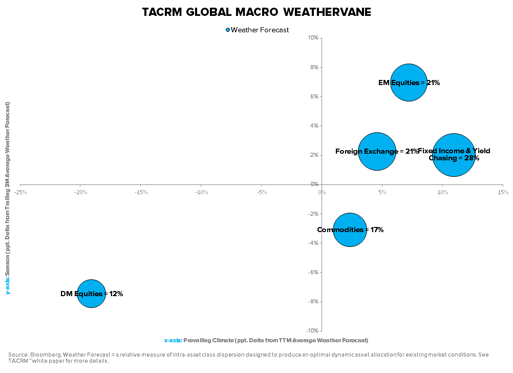 TACRM SAYS STICK W/ THE GAME PLAN... ARE YOU LISTENING? - TACRM Global Macro Weathervane