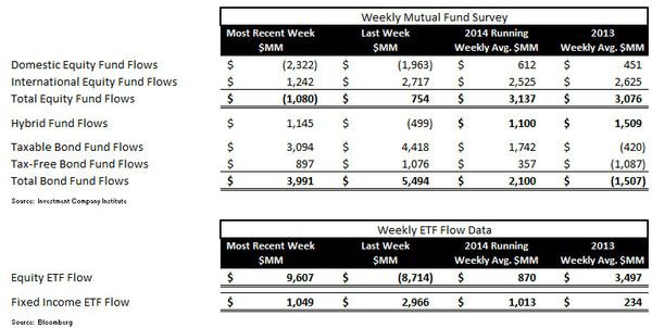 ICI Fund Flow Survey - Continued Defensive Posture with Equity Outflows and Bond Inflows - ICI chart 1