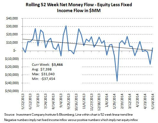 ICI Fund Flow Survey - Continued Defensive Posture with Equity Outflows and Bond Inflows - ICI chart 10