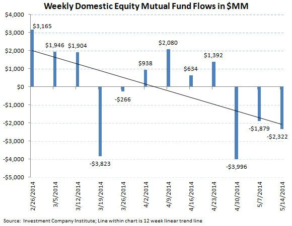 ICI Fund Flow Survey - Continued Defensive Posture with Equity Outflows and Bond Inflows - ICI chart 3