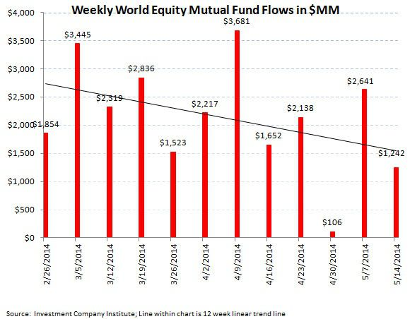 ICI Fund Flow Survey - Continued Defensive Posture with Equity Outflows and Bond Inflows - ICI chart 4