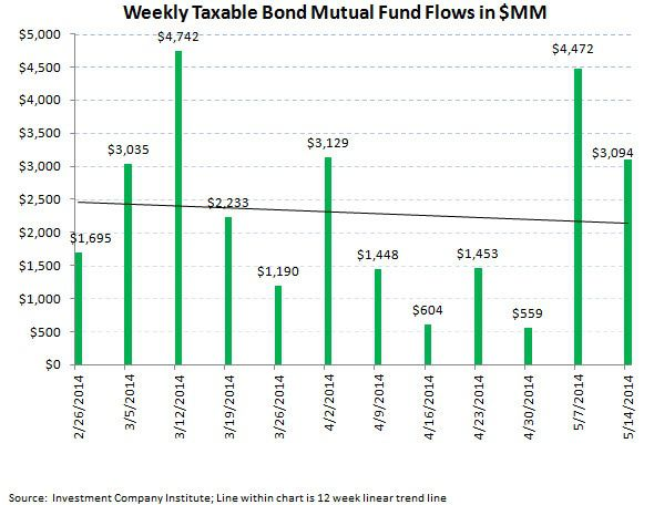 ICI Fund Flow Survey - Continued Defensive Posture with Equity Outflows and Bond Inflows - ICI chart 5