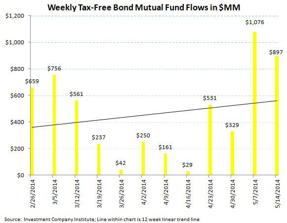 ICI Fund Flow Survey - Continued Defensive Posture with Equity Outflows and Bond Inflows - ICI chart 6