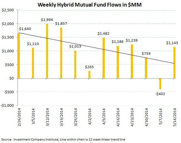 ICI Fund Flow Survey - Continued Defensive Posture with Equity Outflows and Bond Inflows - ICI chart 7