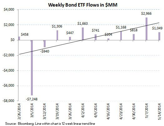ICI Fund Flow Survey - Continued Defensive Posture with Equity Outflows and Bond Inflows - ICI chart 9