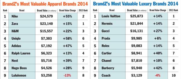 Retail Callouts (5/22): WSM, Adi, NKE, UA, SKX - chart2 5 22