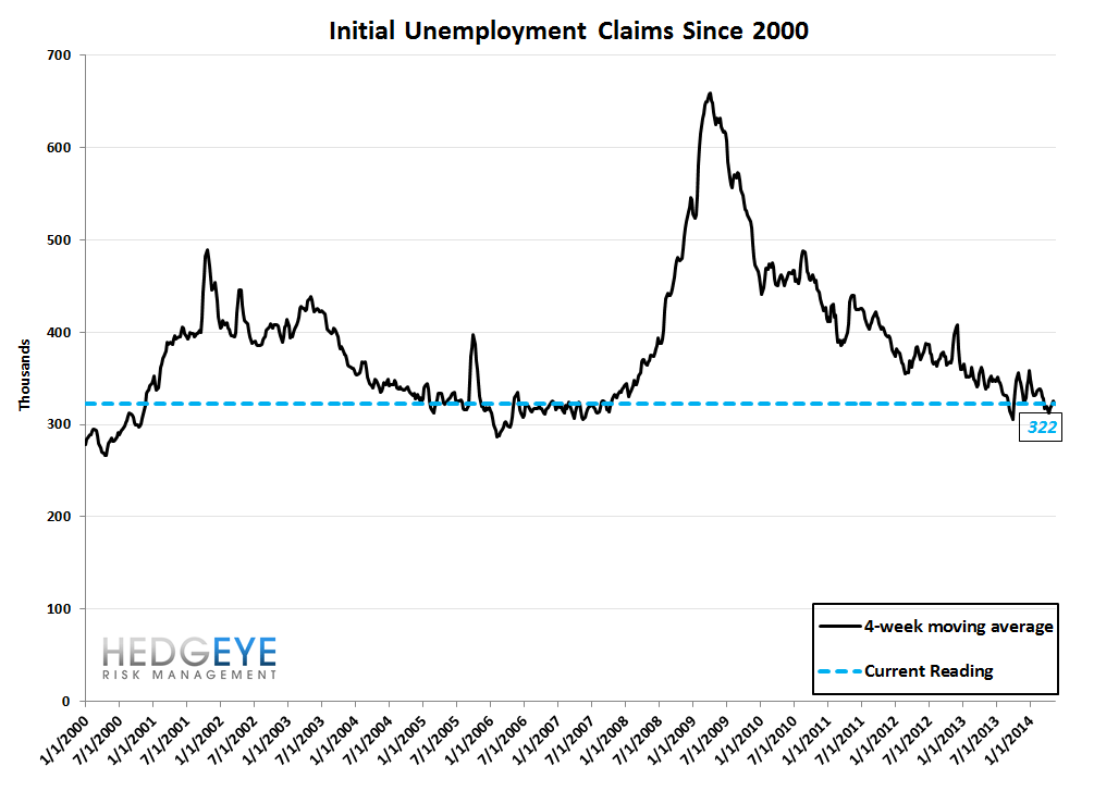 INITIAL CLAIMS: TAPER ON, TAPER ON - 10