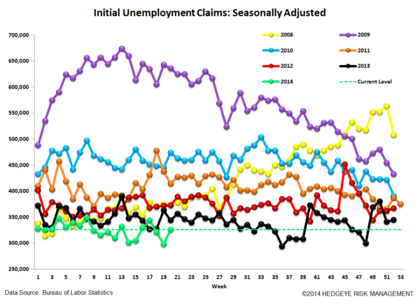 INITIAL CLAIMS: TAPER ON, TAPER ON - 4