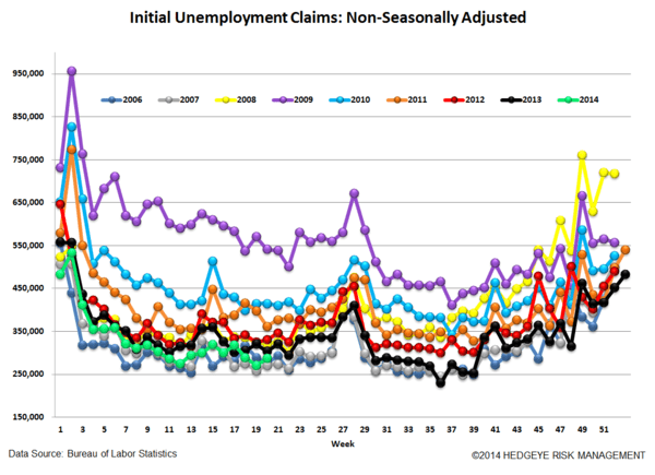 INITIAL CLAIMS: TAPER ON, TAPER ON - 5