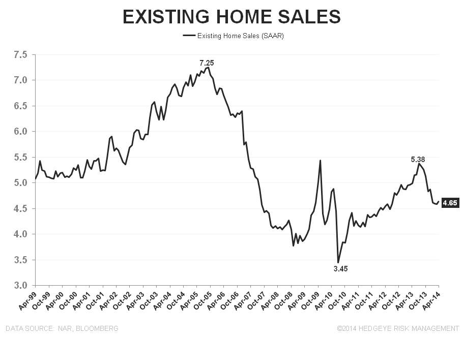 BIGGEST M/M GROWTH IN INVENTORY FOR SALE .... EVER - Existing Home Sales total LT