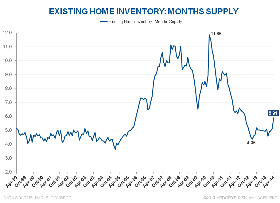 BIGGEST M/M GROWTH IN INVENTORY FOR SALE .... EVER - Existing Inventory Months Supply