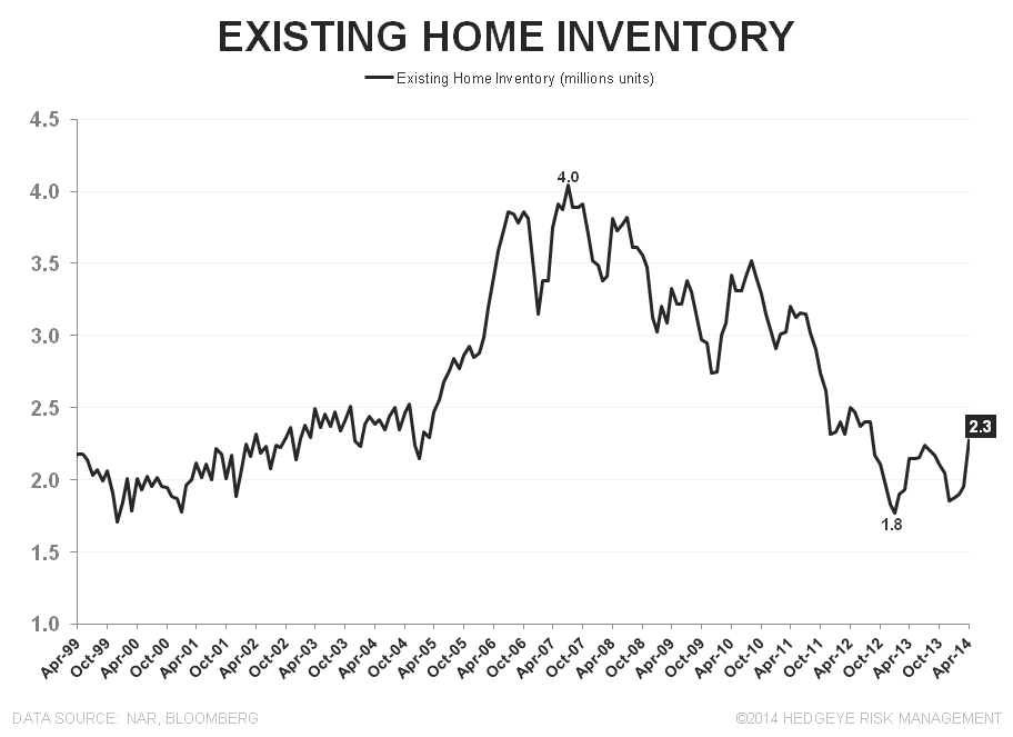 BIGGEST M/M GROWTH IN INVENTORY FOR SALE .... EVER - Existing Inventory Units