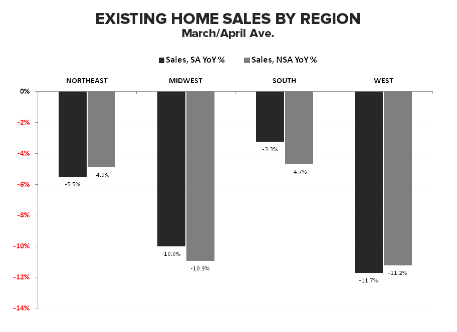 BIGGEST M/M GROWTH IN INVENTORY FOR SALE .... EVER - Existing Sales by Region March April Ave