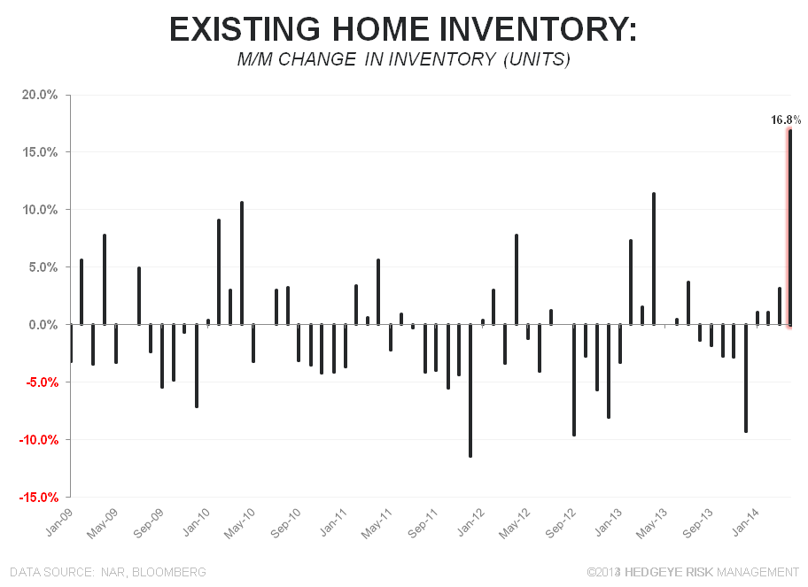 BIGGEST M/M GROWTH IN INVENTORY FOR SALE .... EVER - Units MoM Chg