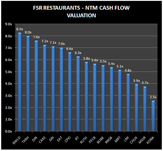 Restaurants - This is crazy! - FSR NTM CF Valuation