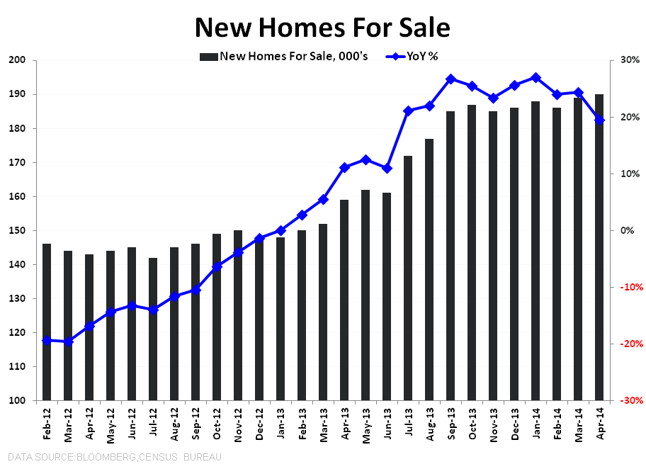 New Home Sales Data Shows More Sideways Progression - New Home Inventory total   YoY