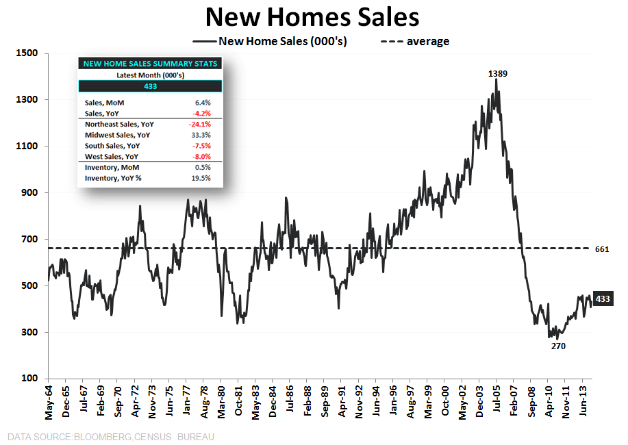 New Home Sales Data Shows More Sideways Progression - New Home Sales Total LongTerm with Summary Stats