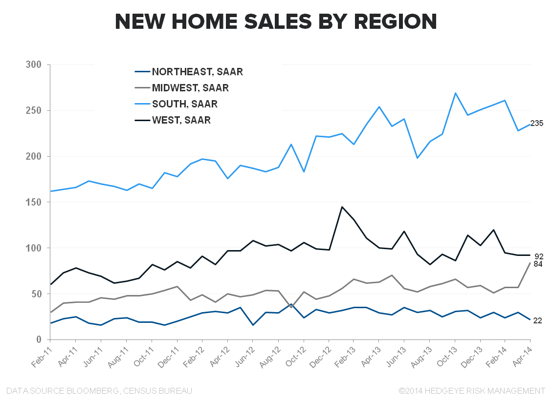 New Home Sales Data Shows More Sideways Progression - New Home Sales by Region