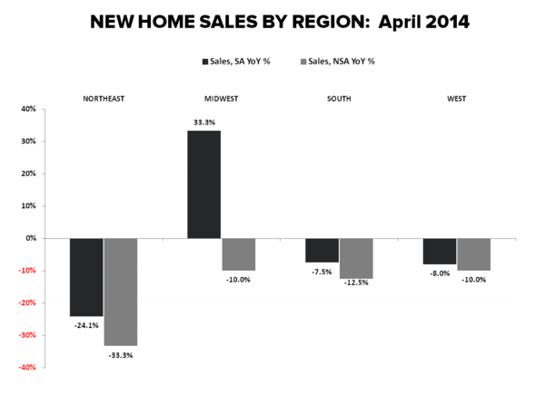 New Home Sales Data Shows More Sideways Progression - New Home Sales by Region YoY