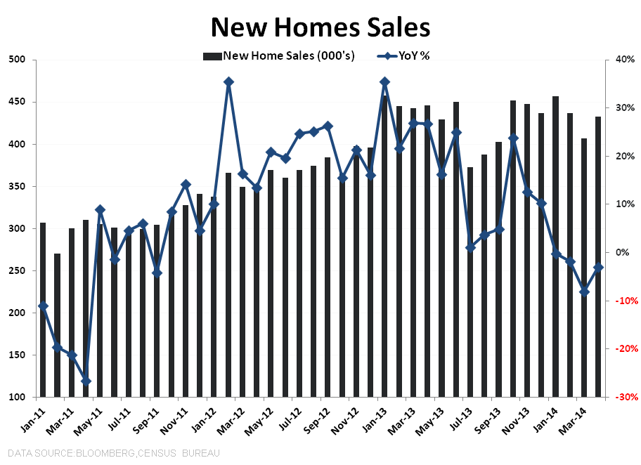New Home Sales Data Shows More Sideways Progression - New Home Sales total   YoY