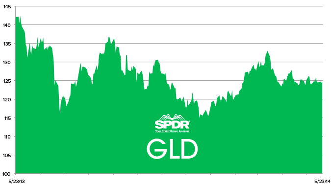 Stock Report: SPDR Gold Trust (GLD) - HE GLD C 5 23 14